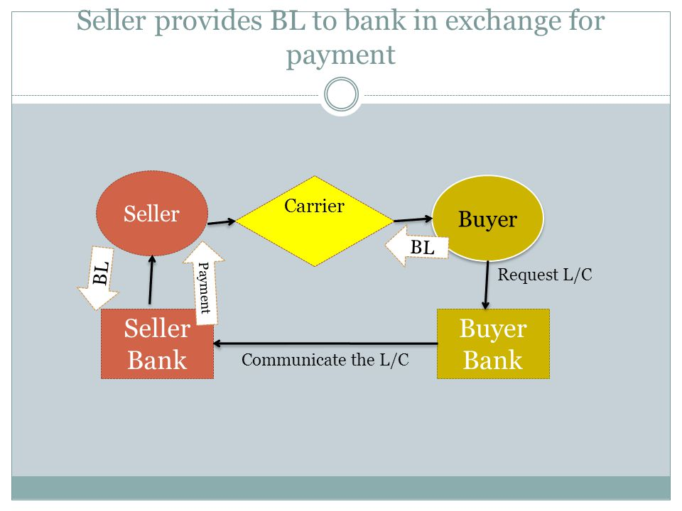 Seller provides BL to bank in exchange for payment