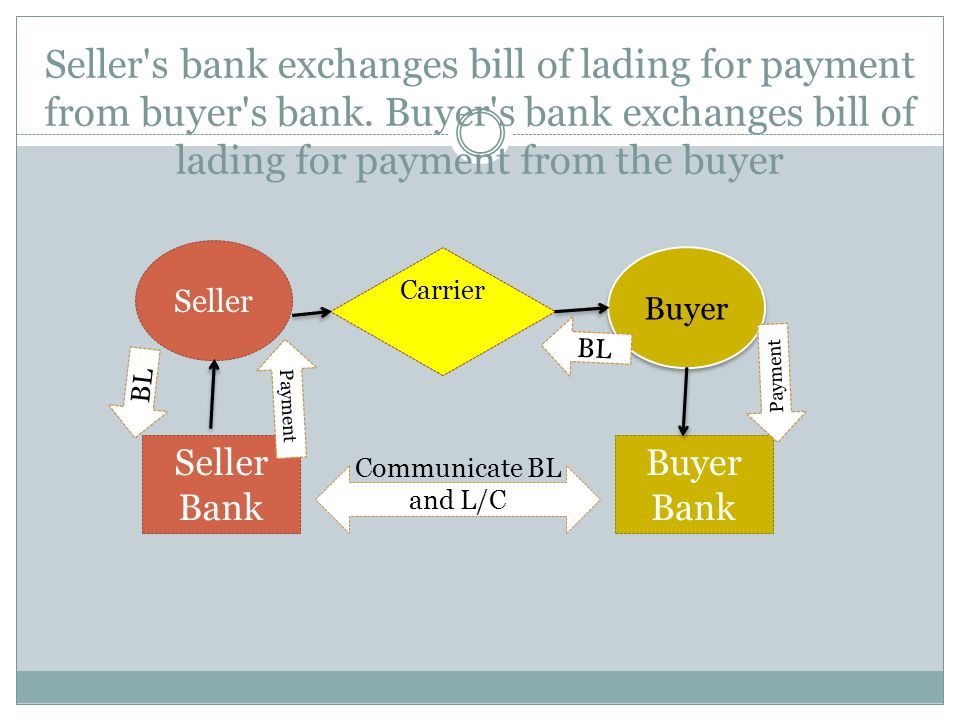 Seller s bank exchanges bill of lading for payment from buyer s bank