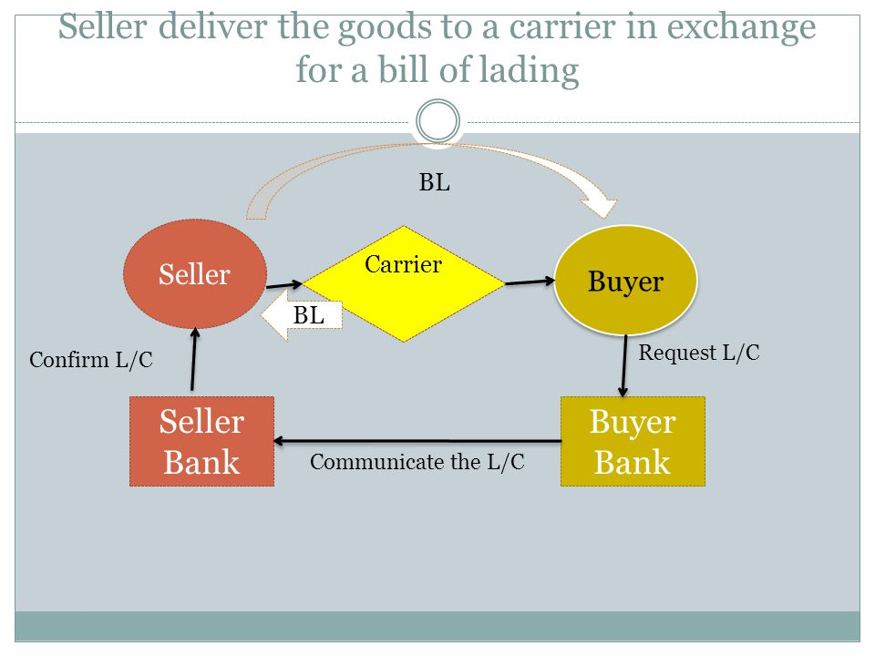 Seller deliver the goods to a carrier in exchange for a bill of lading