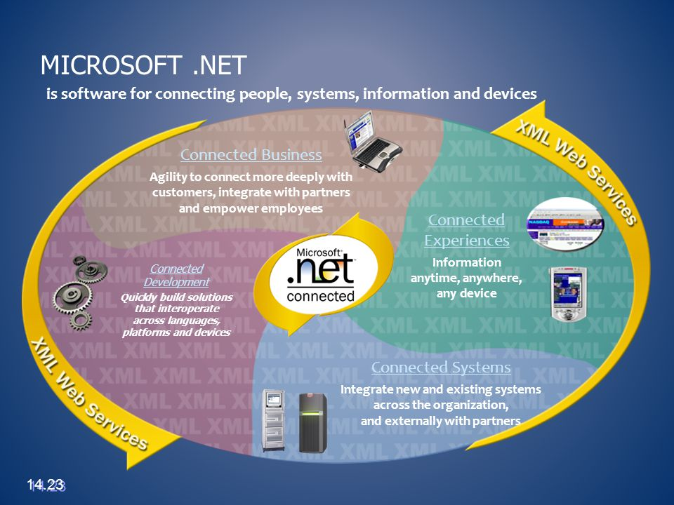 Microsoft .NET is software for connecting people, systems, information and devices. Connected Business.
