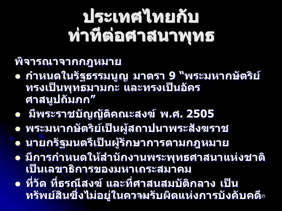 ประเทศไทยกับ ท่าทีต่อศาสนาพุทธ