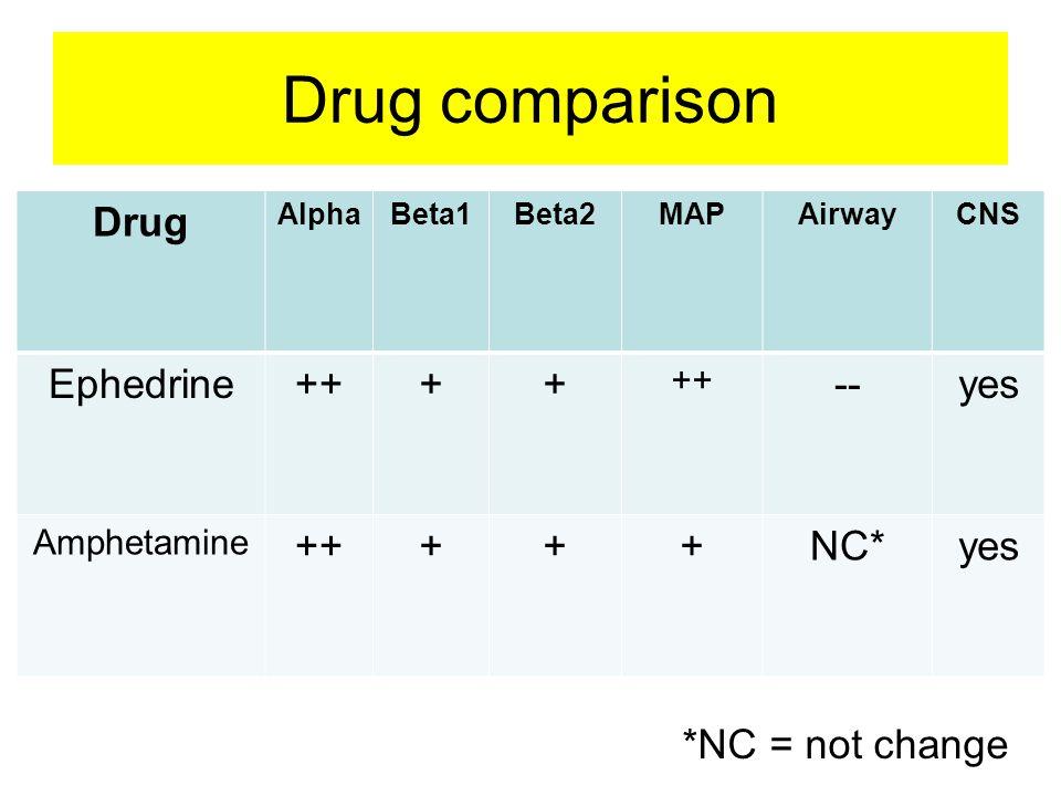 Drug comparison Drug Ephedrine ++ + -- yes NC* *NC = not change