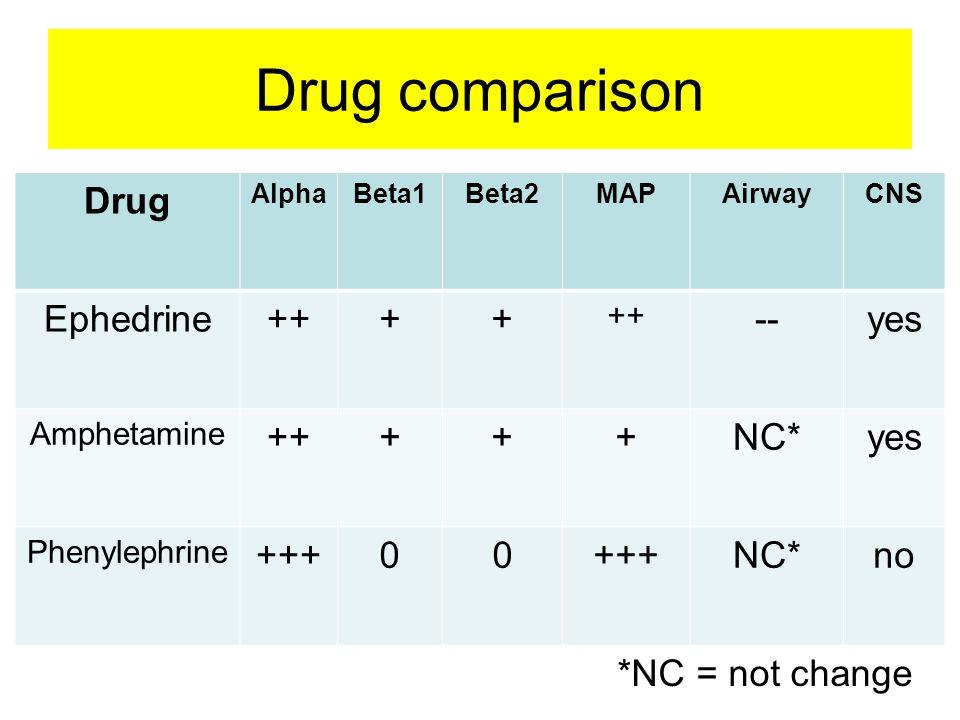 Drug comparison Drug Ephedrine ++ + -- yes NC* +++ no *NC = not change
