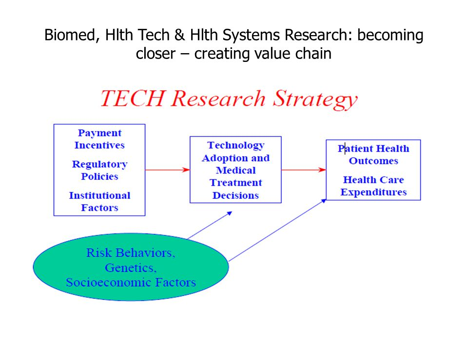 Biomed, Hlth Tech & Hlth Systems Research: becoming closer – creating value chain