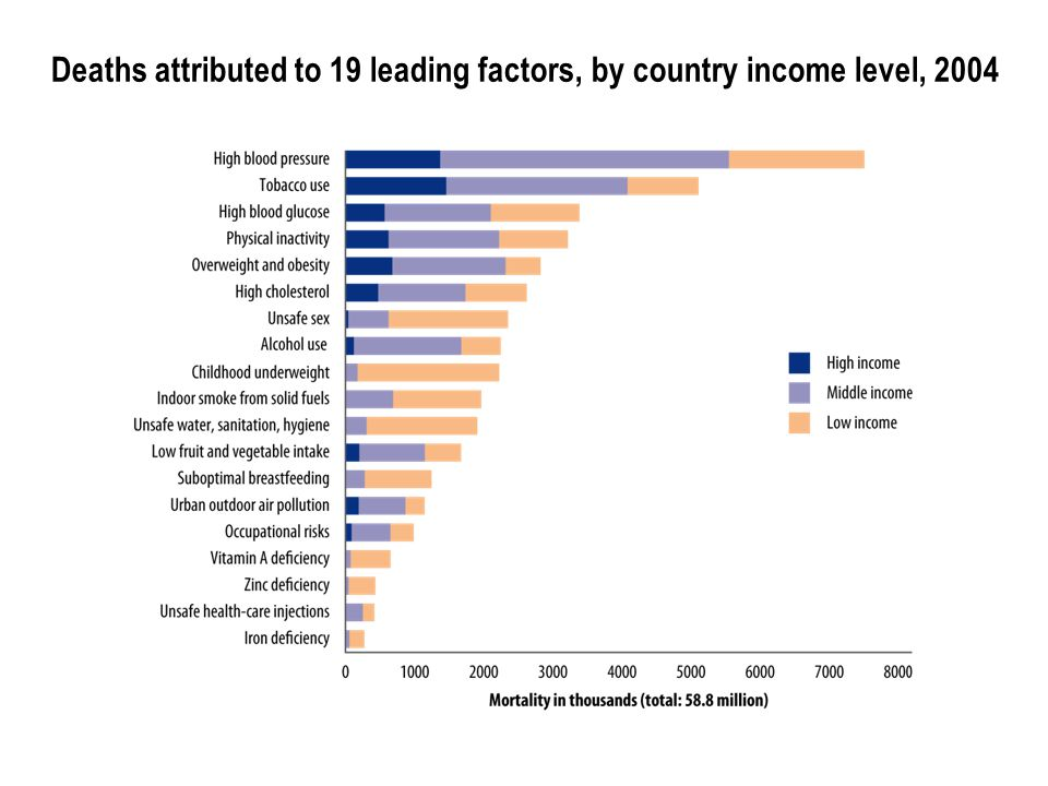 Deaths attributed to 19 leading factors, by country income level, 2004