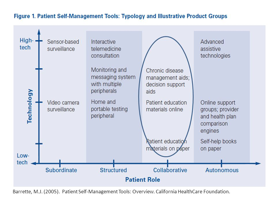 Barrette, M. J. (2005). Patient Self-Management Tools: Overview