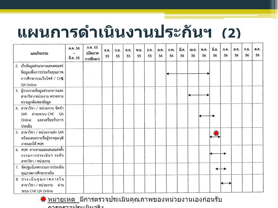 แผนการดำเนินงานประกันฯ (2)