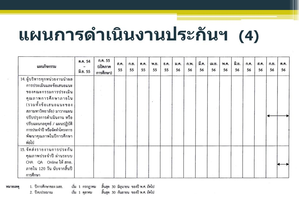 แผนการดำเนินงานประกันฯ (4)