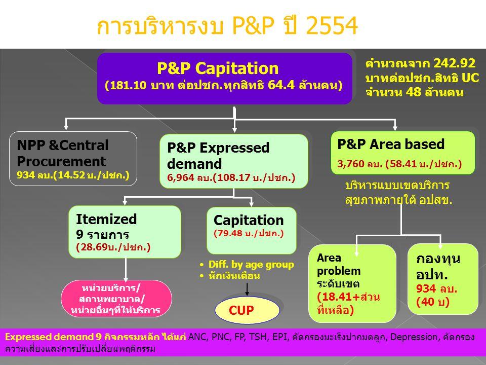 การบริหารงบ P&P ปี 2554 P&P Capitation NPP &Central Procurement