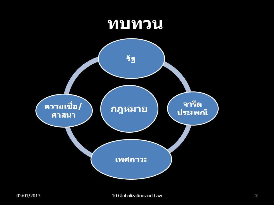 ทบทวน กฎหมาย รัฐ จารีตประเพณี ความเชื่อ/ศาสนา เพศภาวะ 05/01/2013
