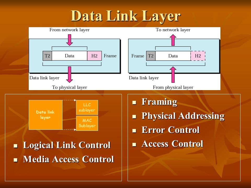 Data Link Layer Framing Physical Addressing Error Control