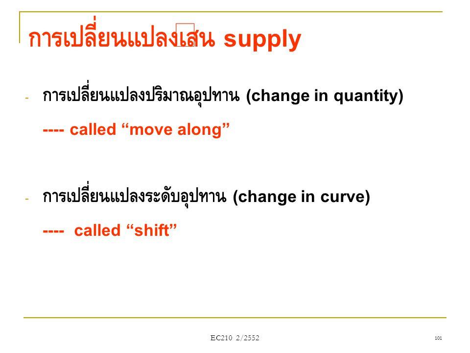 การเปลี่ยนแปลงเส้น supply