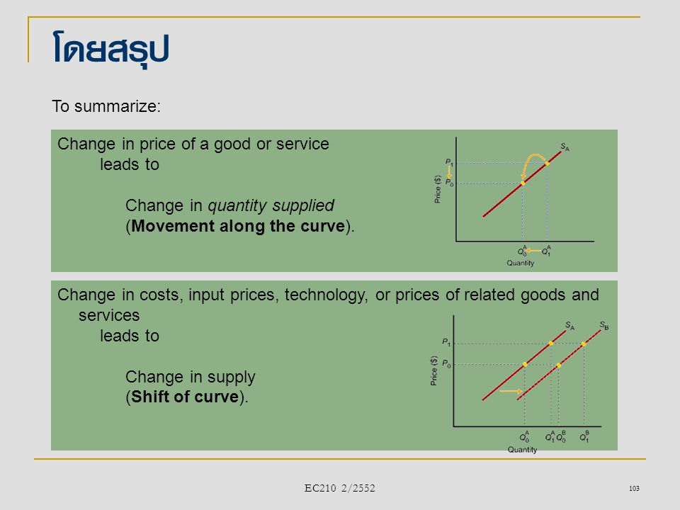 โดยสรุป To summarize: Change in price of a good or service leads to