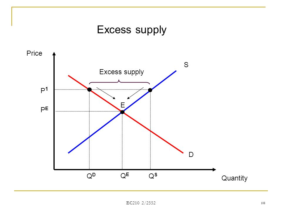 Excess supply Price S Excess supply P1 E PE D QD QE QS Quantity