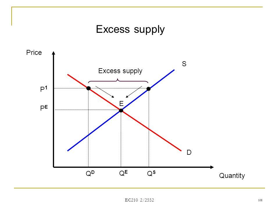 Excess supply Price S Excess supply P1 E PE D QD QE QS Quantity