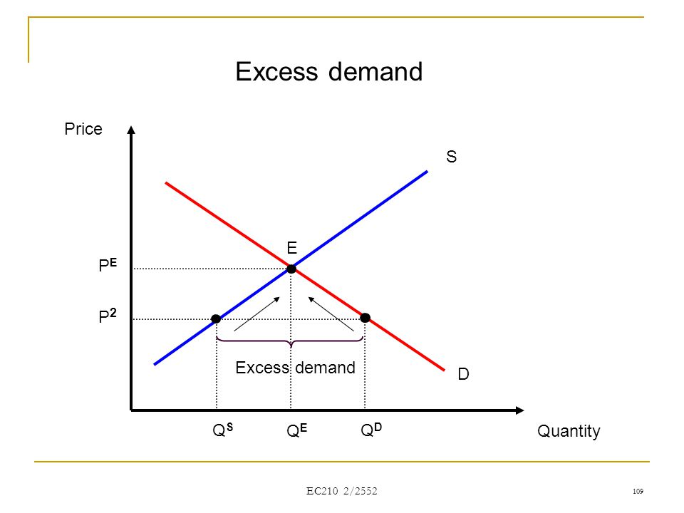 Excess demand Price S E PE P2 Excess demand D QS QE QD Quantity