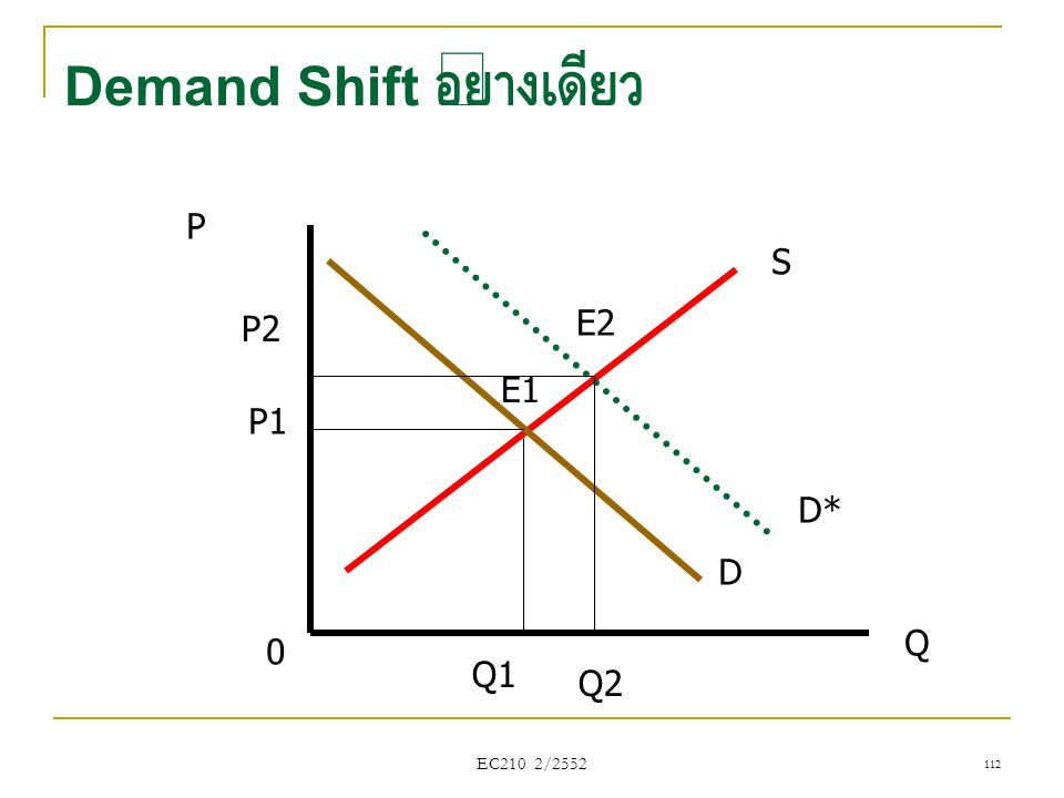 Demand Shift อย่างเดียว
