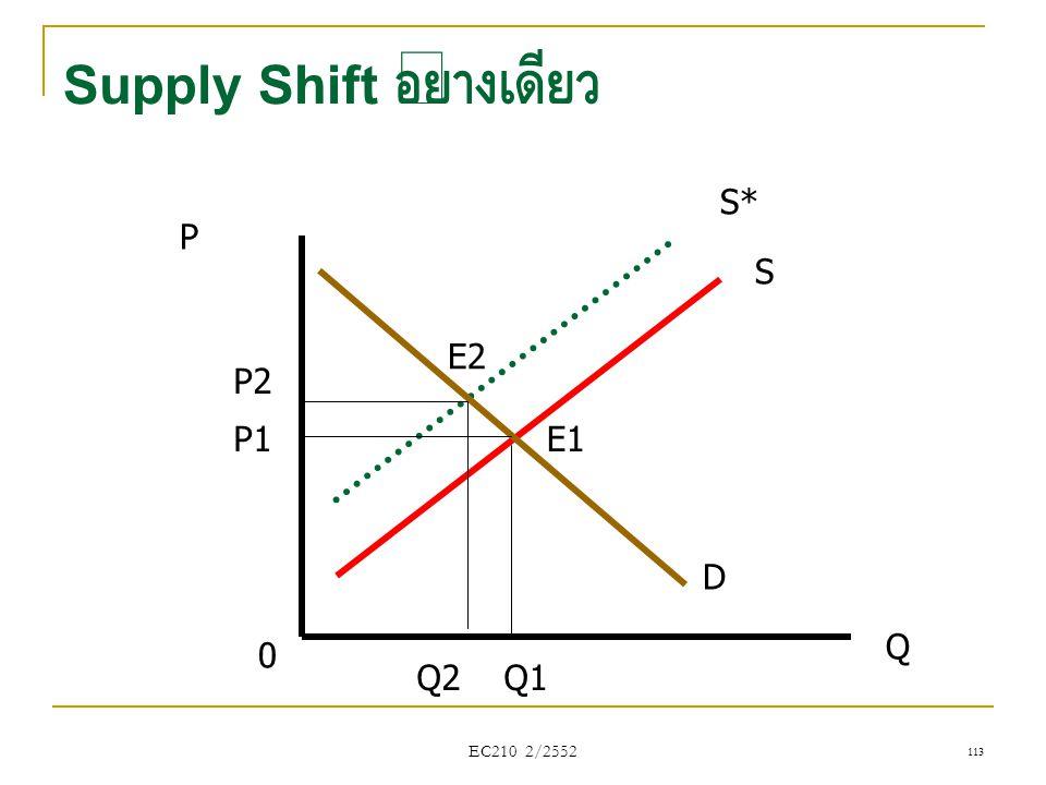 Supply Shift อย่างเดียว