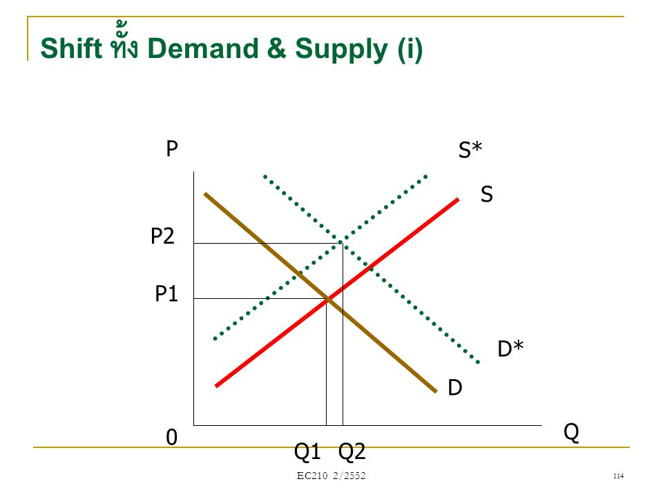Shift ทั้ง Demand & Supply (i)