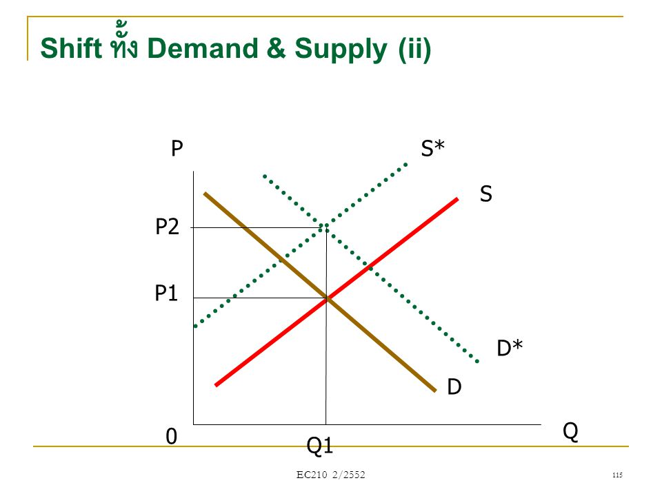 Shift ทั้ง Demand & Supply (ii)