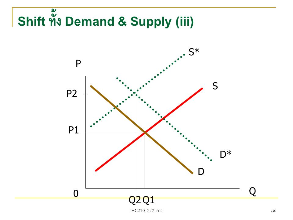 Shift ทั้ง Demand & Supply (iii)
