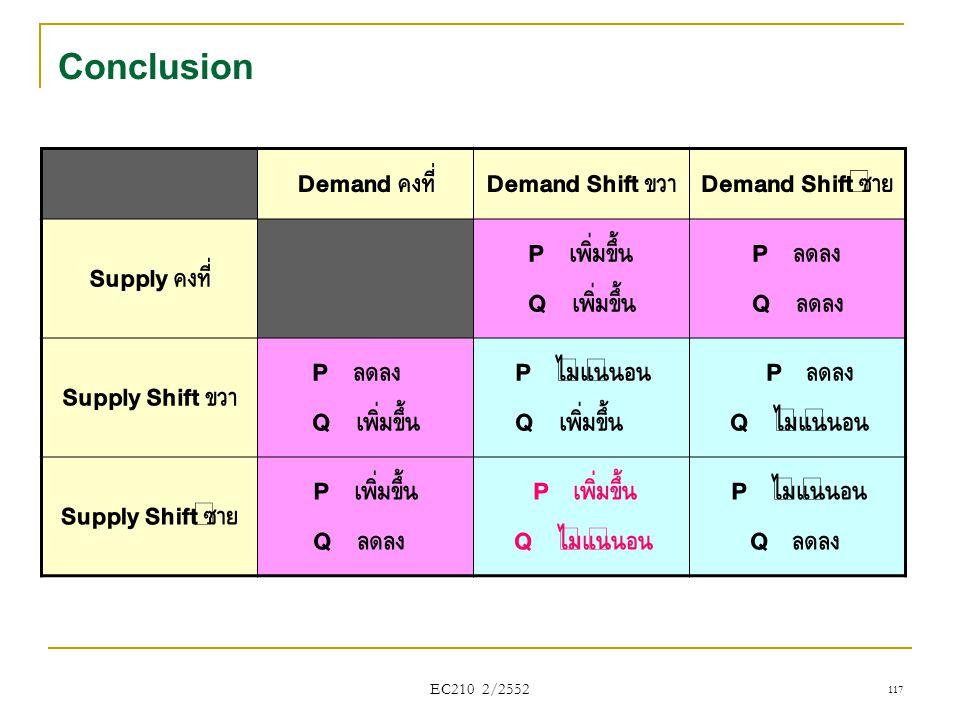 Conclusion Demand คงที่ Demand Shift ขวา Demand Shift ซ้าย