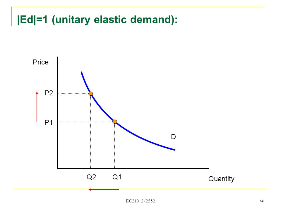 |Ed|=1 (unitary elastic demand):