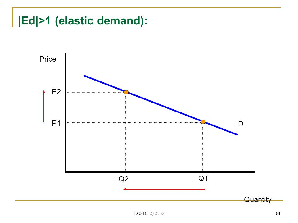|Ed|>1 (elastic demand):
