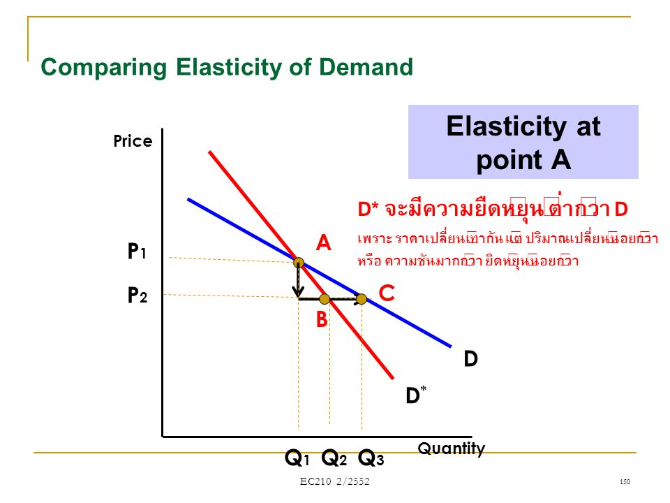 Comparing Elasticity of Demand