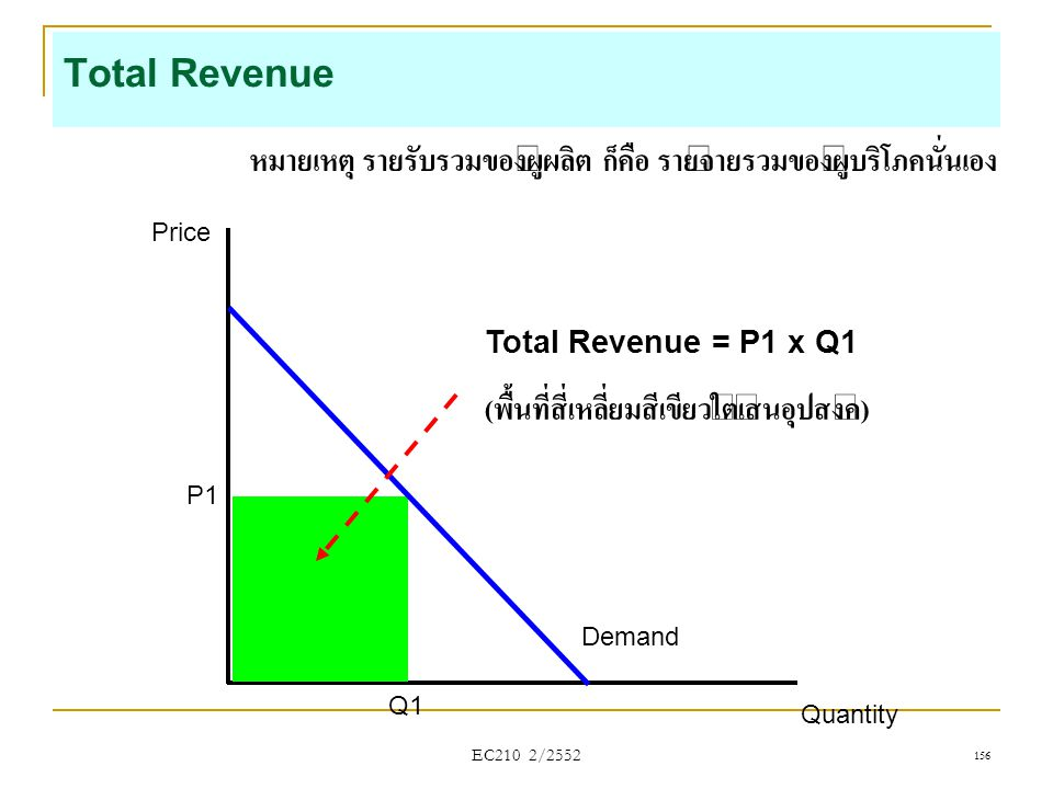 Total Revenue หมายเหตุ รายรับรวมของผู้ผลิต ก็คือ รายจ่ายรวมของผู้บริโภคนั่นเอง. Price. Quantity. P1.