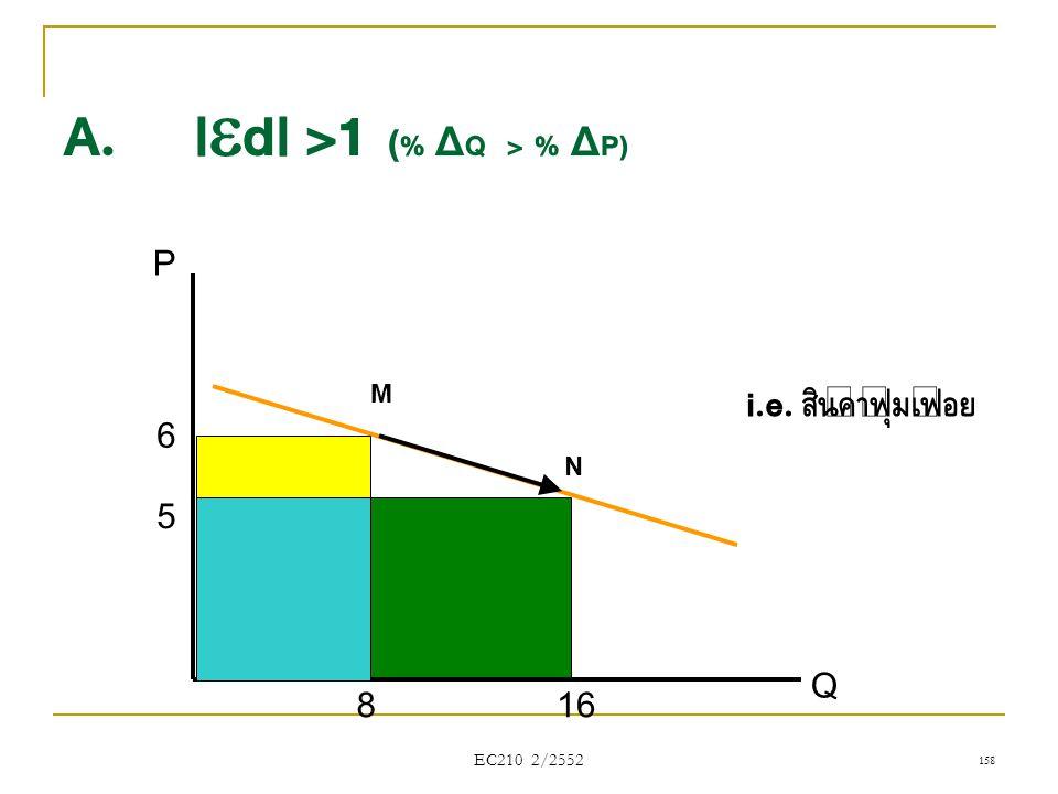 A. |d| >1 (% ΔQ > % ΔP)