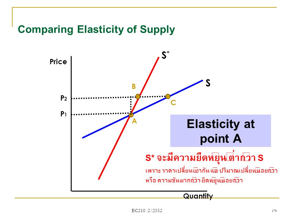 Comparing Elasticity of Supply