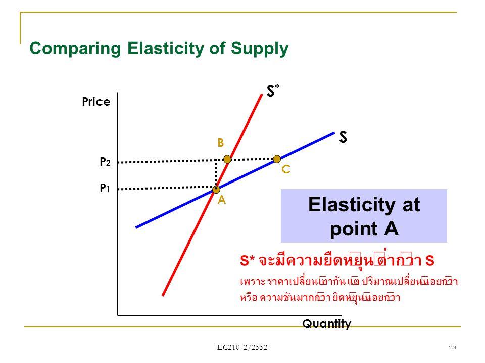Comparing Elasticity of Supply