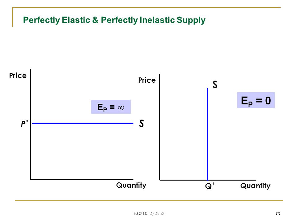 Perfectly Elastic & Perfectly Inelastic Supply