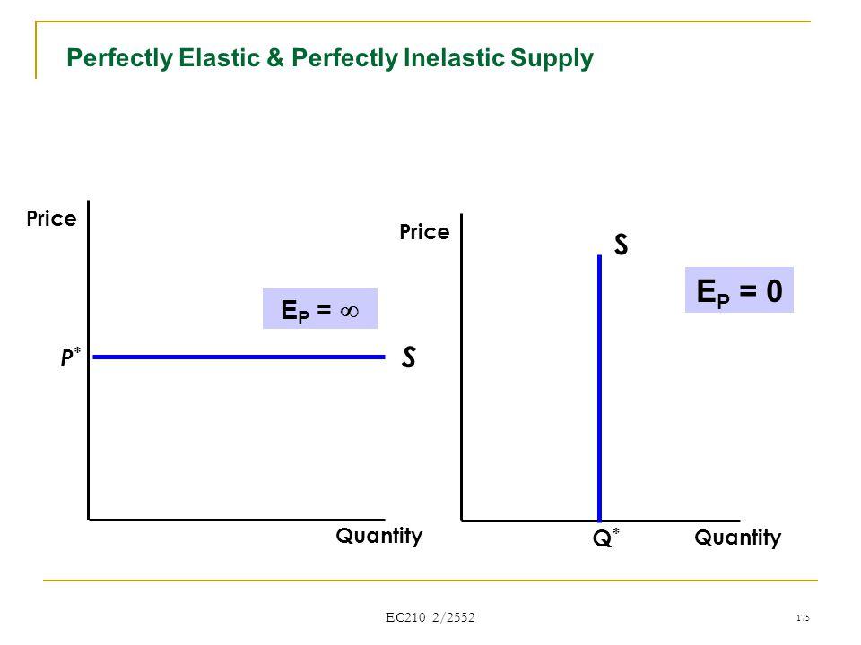 Perfectly Elastic & Perfectly Inelastic Supply