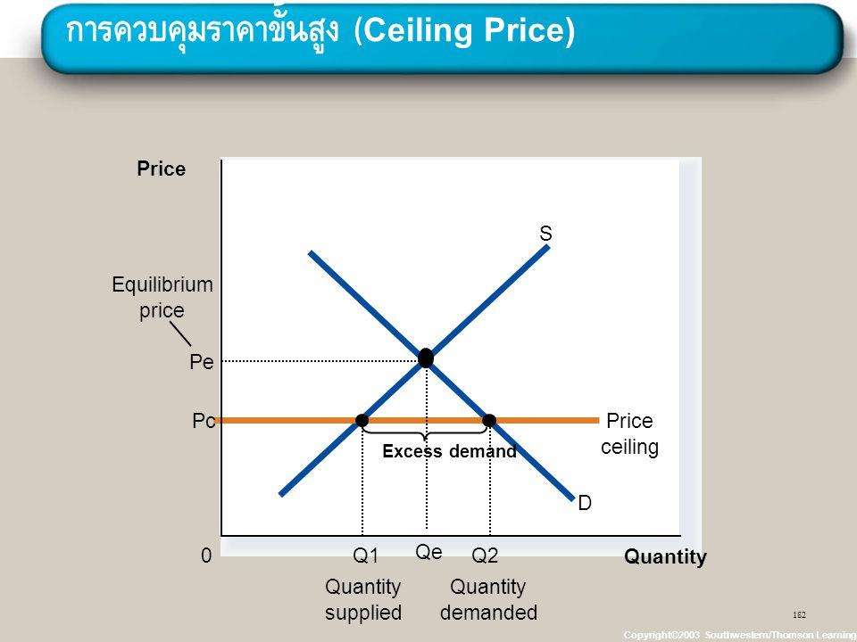 การควบคุมราคาขั้นสูง (Ceiling Price)