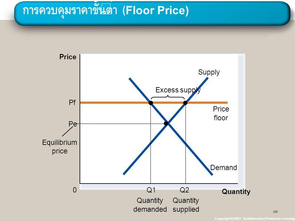 การควบคุมราคาขั้นต่ำ (Floor Price)