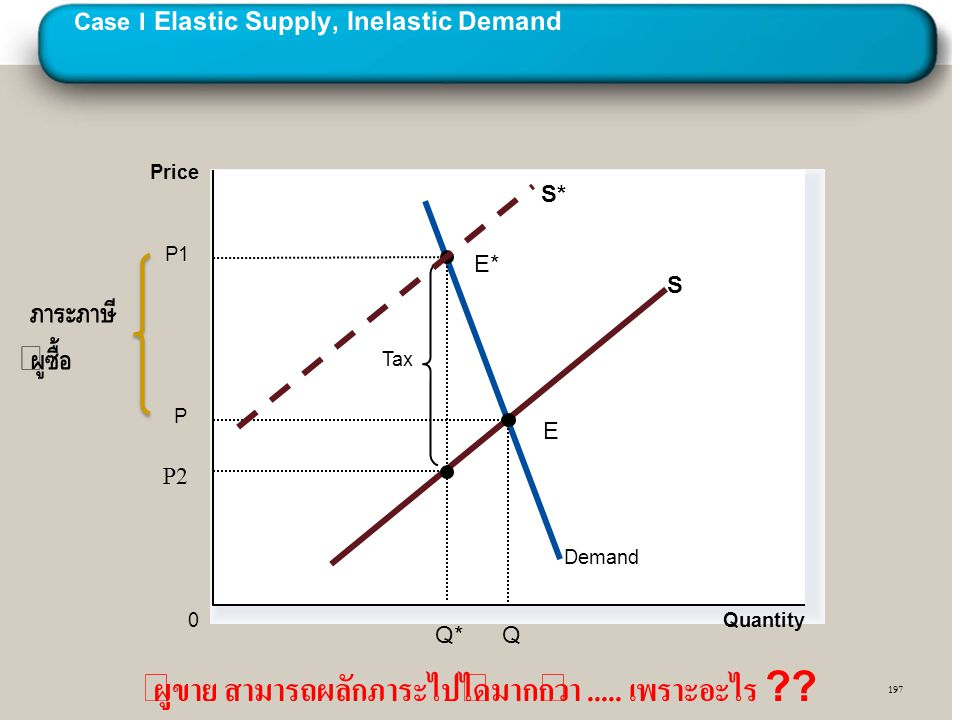 Case I Elastic Supply, Inelastic Demand