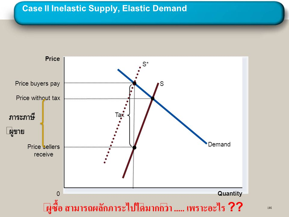 Case II Inelastic Supply, Elastic Demand