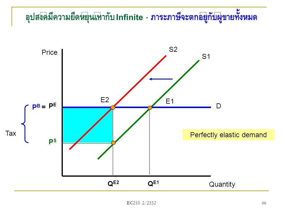 Perfectly elastic demand