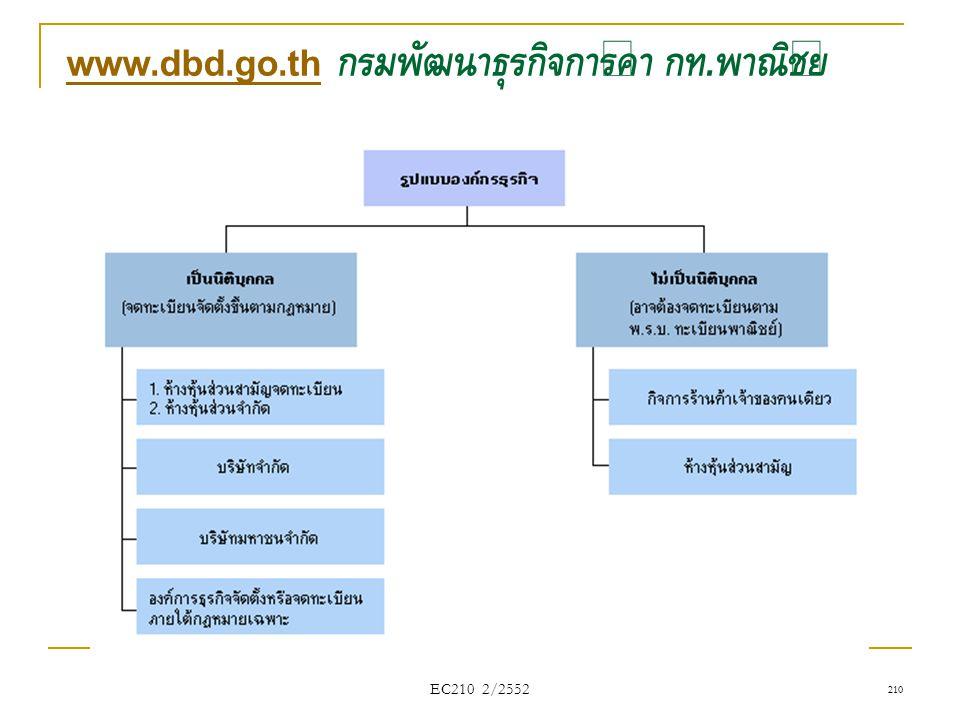 www.dbd.go.th กรมพัฒนาธุรกิจการค้า กท.พาณิชย์