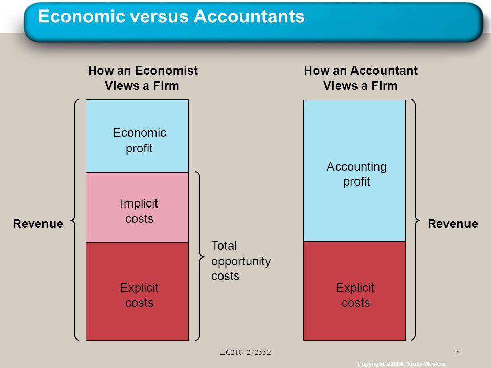 Economic versus Accountants