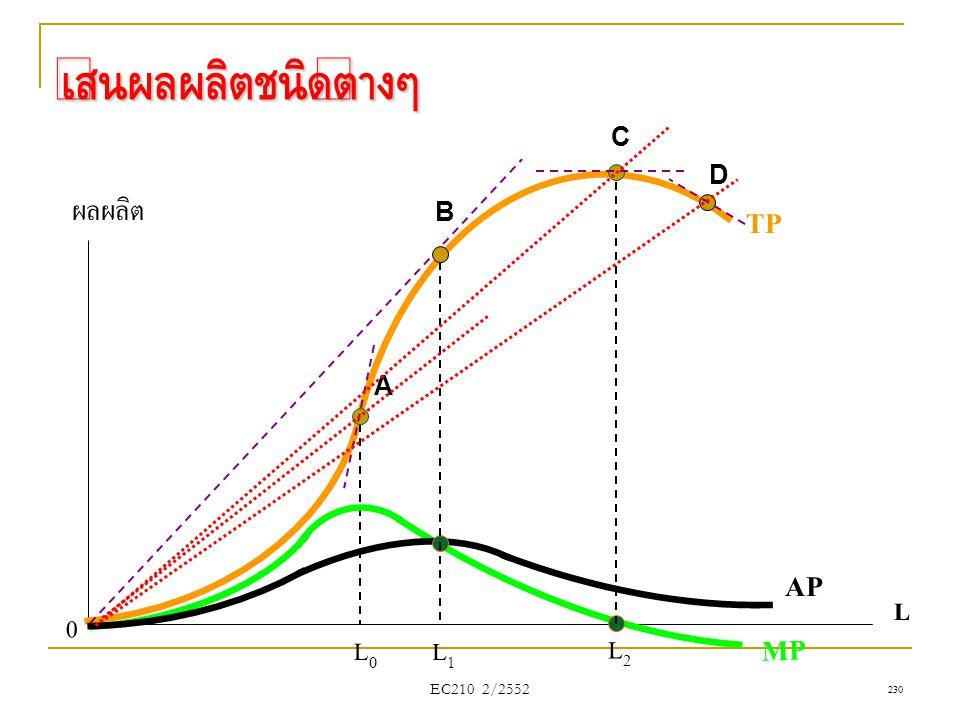 เส้นผลผลิตชนิดต่างๆ C D ผลผลิต B TP A AP L L0 L1 L2 MP EC210 2/2552