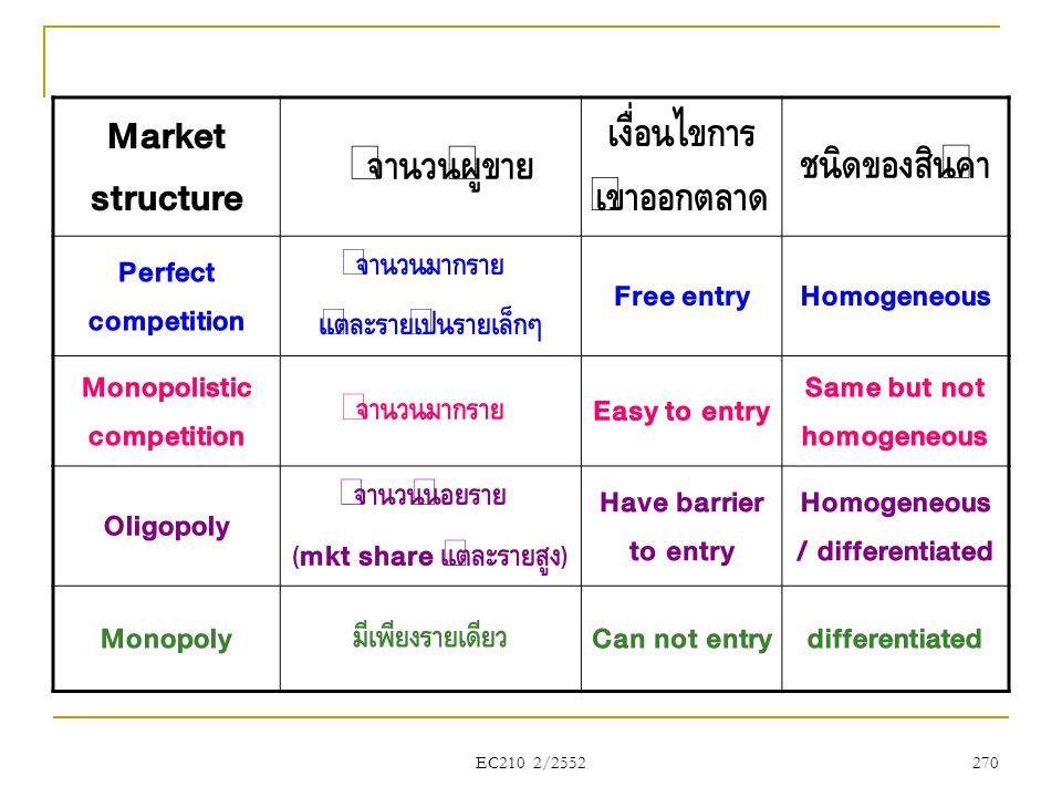 Market structure จำนวนผู้ข�