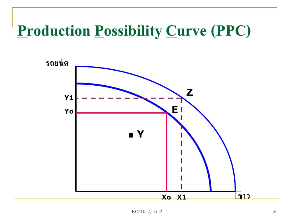 .Y Production Possibility Curve (PPC) รถยนต์ ข้าว Z E