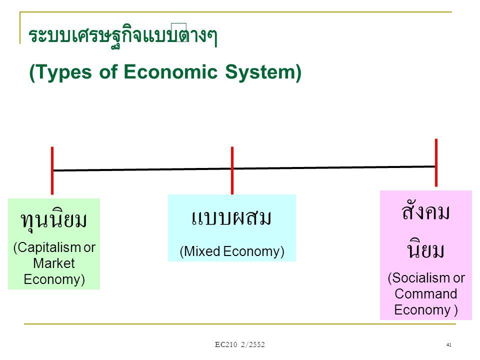 ระบบเศรษฐกิจแบบต่างๆ (Types of Economic System)