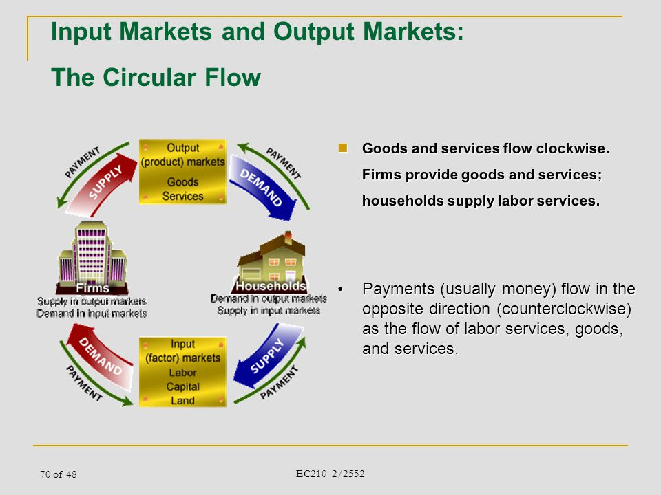 Input Markets and Output Markets: The Circular Flow