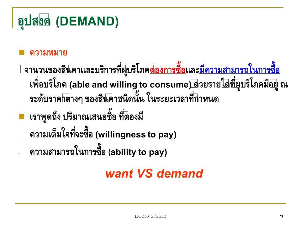อุปสงค์ (DEMAND) want VS demand ความหมาย