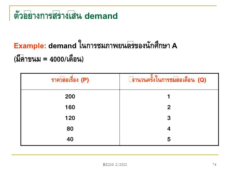 ตัวอย่างการสร้างเส้น demand