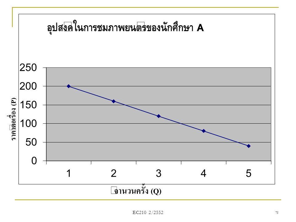 ราคาต่อเรื่อง (P) จำนวนครั้ง (Q) EC210 2/2552